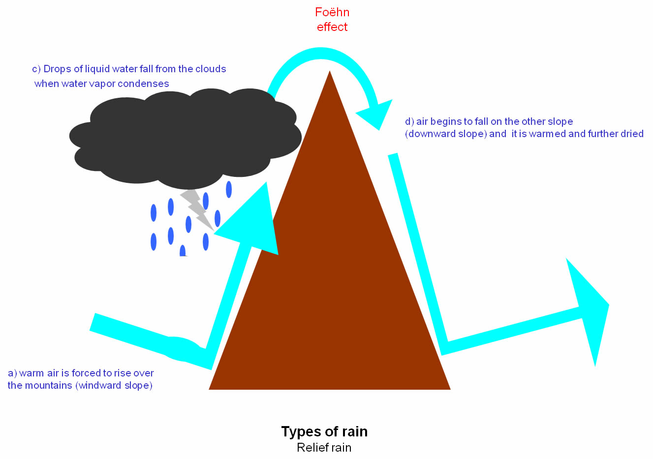 Fronts And Precipitation | Automotive news