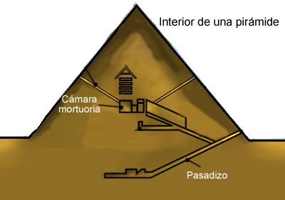 Egyptian art tombs for Interior piramide keops