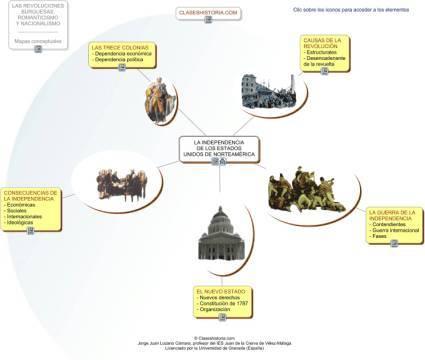 Mapa conceptual de la Independencia de los EEUU